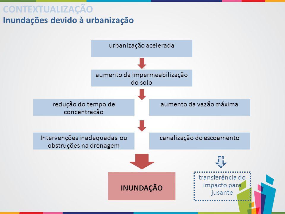 urbanização acelerada CONTEXTUALIZAÇÃO Inundações devido à urbanização aumento da vazão máxima aumento da impermeabilização do solo Intervenções inade