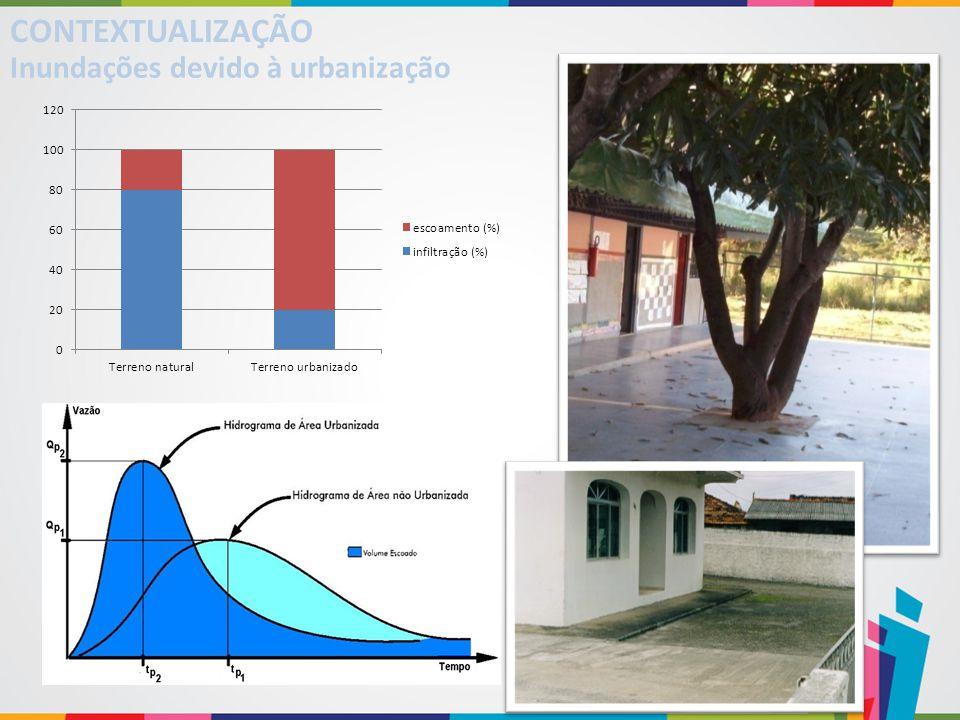 CONTEXTUALIZAÇÃO Inundações devido à urbanização