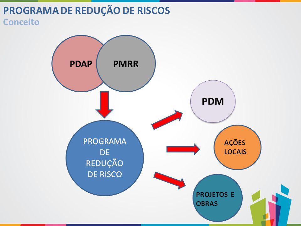 PROGRAMA DE REDUÇÃO DE RISCO PDAPPMRR PDM PROJETOS E OBRAS AÇÕES LOCAIS PROGRAMA DE REDUÇÃO DE RISCOS Conceito