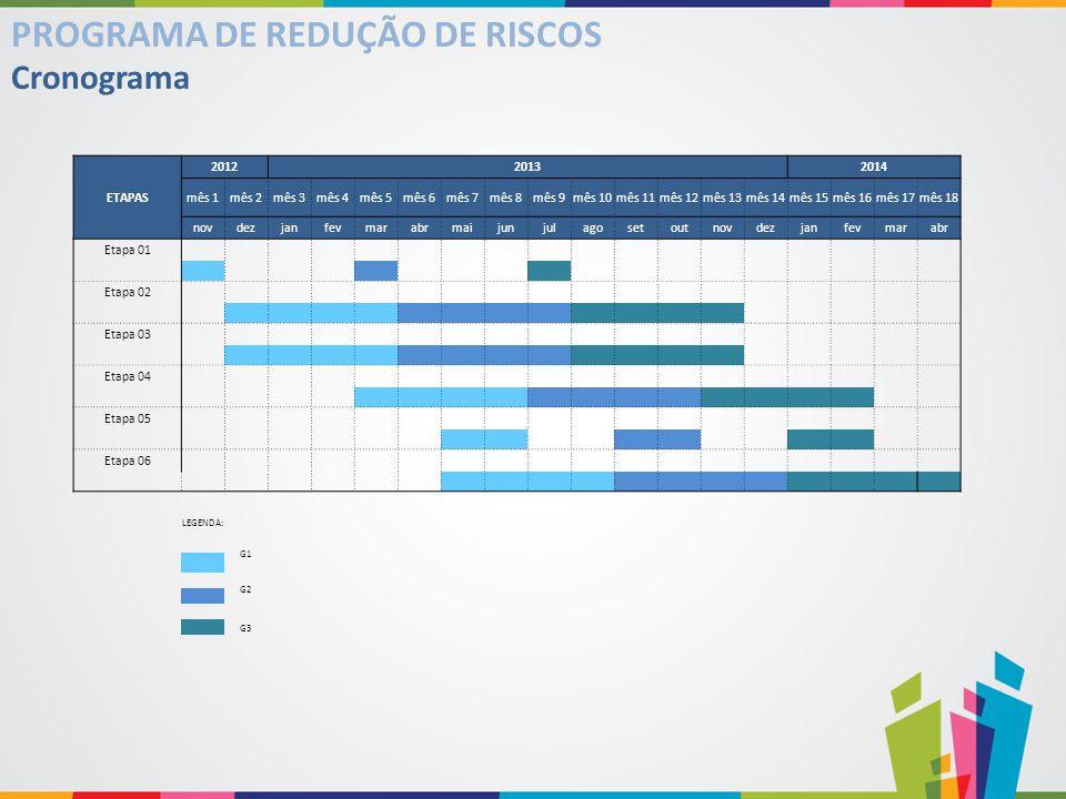 Cronograma PROGRAMA DE REDUÇÃO DE RISCOS ETAPAS 201220132014 mês 1mês 2mês 3mês 4mês 5mês 6mês 7mês 8mês 9mês 10mês 11mês 12mês 13mês 14mês 15mês 16mê