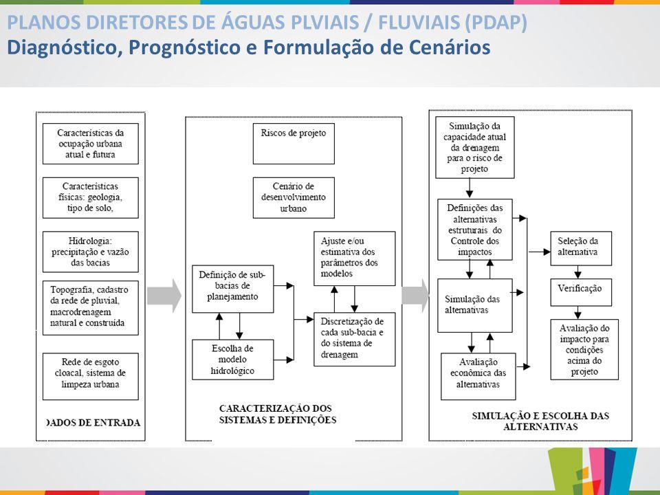 Diagnóstico, Prognóstico e Formulação de Cenários PLANOS DIRETORES DE ÁGUAS PLVIAIS / FLUVIAIS (PDAP)