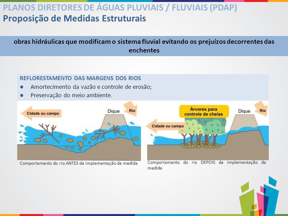 Comportamento do rio DEPOIS da implementação da medida Proposição de Medidas Estruturais PLANOS DIRETORES DE ÁGUAS PLUVIAIS / FLUVIAIS (PDAP) obras hi