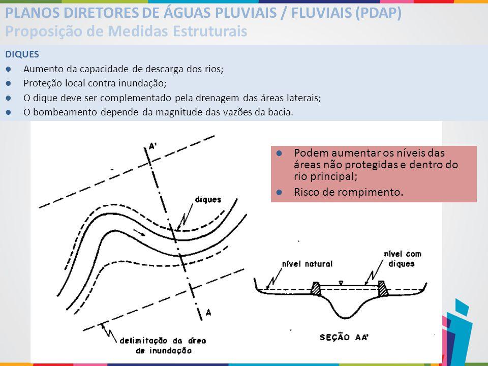PLANOS DIRETORES DE ÁGUAS PLUVIAIS / FLUVIAIS (PDAP) Proposição de Medidas Estruturais DIQUES Aumento da capacidade de descarga dos rios; Proteção loc