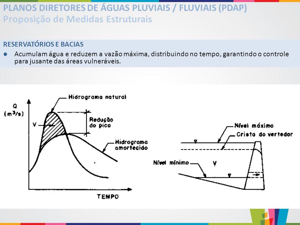 PLANOS DIRETORES DE ÁGUAS PLUVIAIS / FLUVIAIS (PDAP) Proposição de Medidas Estruturais RESERVATÓRIOS E BACIAS Acumulam água e reduzem a vazão máxima,