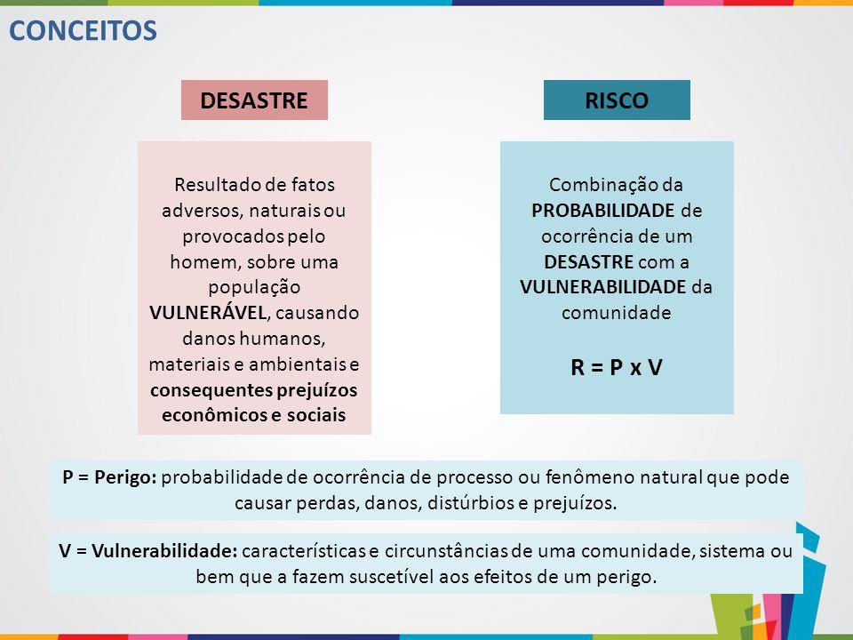 CONTEXTUALIZAÇÃO REDUZIR o RISCO significa ENFRENTAR os fatores que influenciam na VULNERABILIDADE das comunidades e desencadeiam os DESASTRES.