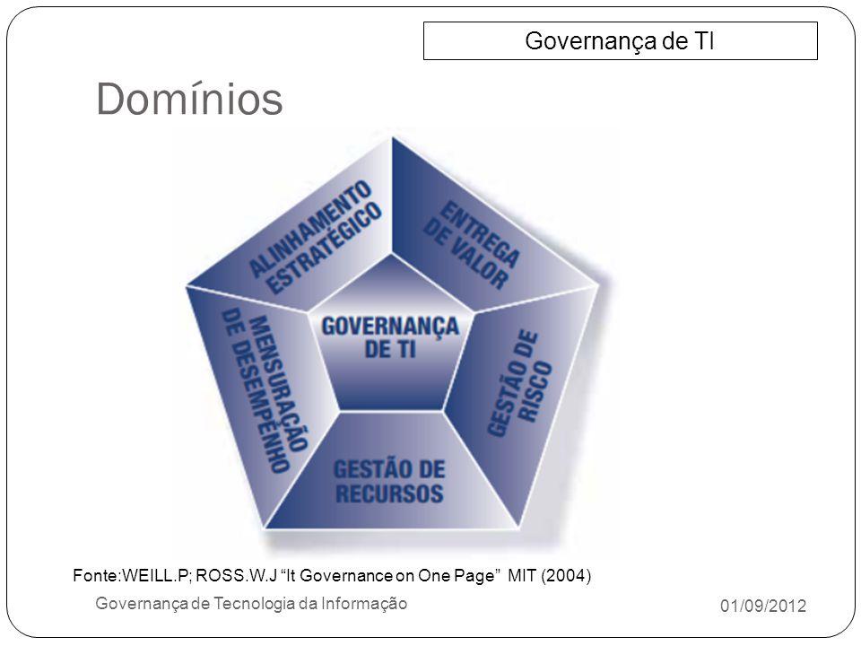 Domínios 01/09/2012 Governança de Tecnologia da Informação Governança de TI Fonte:WEILL.P; ROSS.W.J It Governance on One Page MIT (2004)