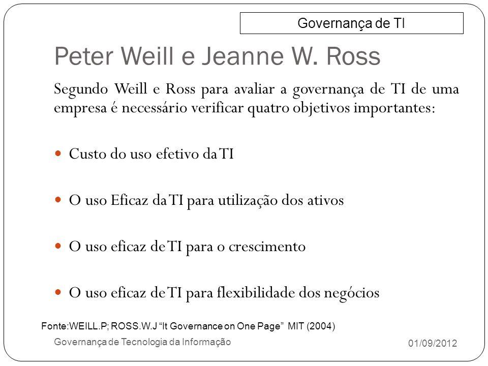 Peter Weill e Jeanne W. Ross 01/09/2012 Governança de Tecnologia da Informação Segundo Weill e Ross para avaliar a governança de TI de uma empresa é n