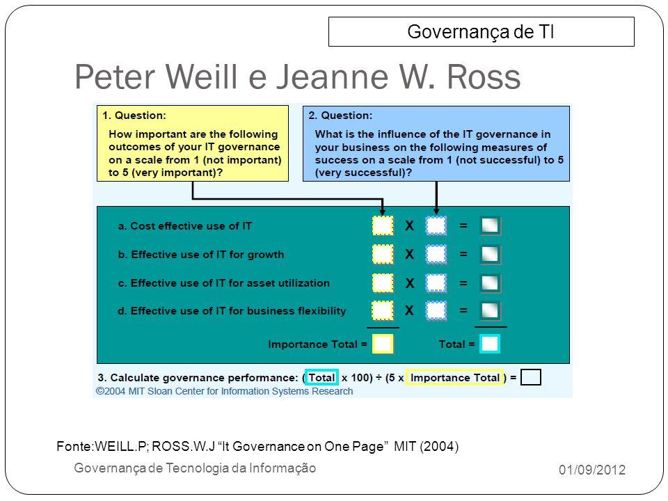 Peter Weill e Jeanne W. Ross 01/09/2012 Governança de Tecnologia da Informação Governança de TI Fonte:WEILL.P; ROSS.W.J It Governance on One Page MIT