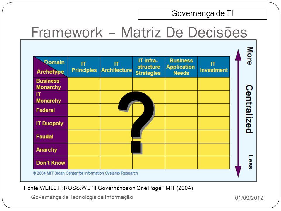 Framework – Matriz De Decisões 01/09/2012 Governança de Tecnologia da Informação Governança de TI Fonte:WEILL.P; ROSS.W.J It Governance on One Page MI