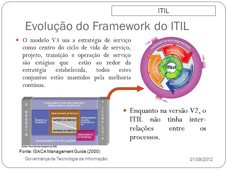 Evolução do Framework do ITIL 01/09/2012 Governança de Tecnologia da Informação Enquanto na versão V2, o ITIL não tinha inter- relações entre os proce