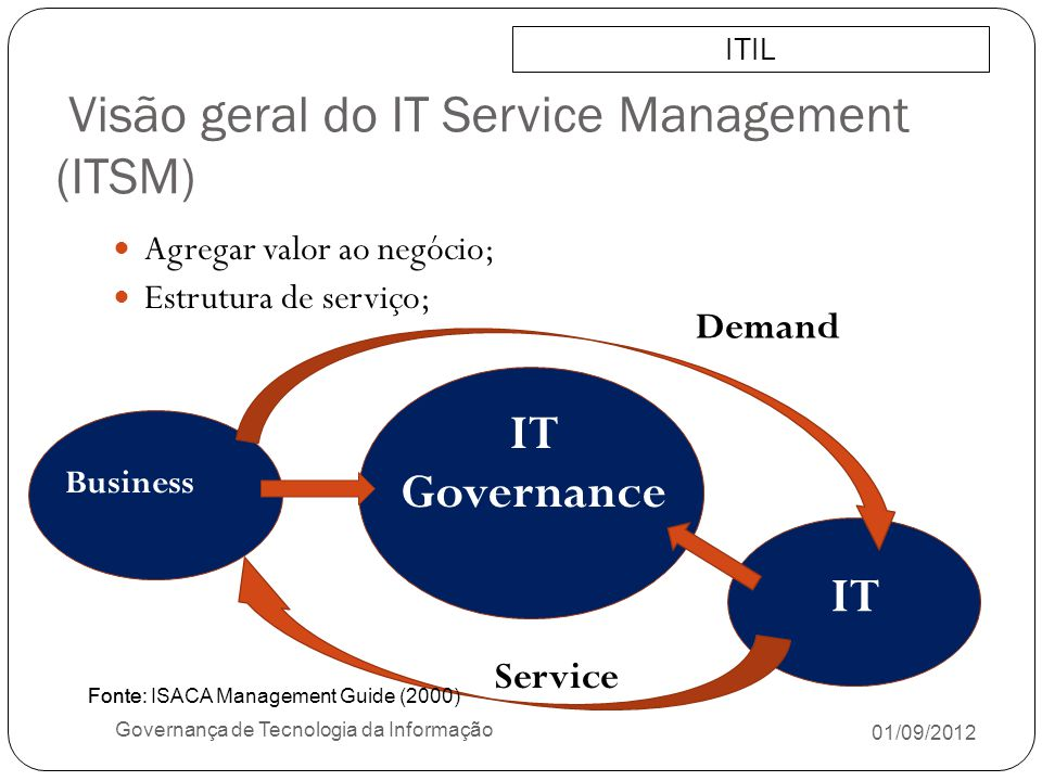 Visão geral do IT Service Management (ITSM) 01/09/2012 Governança de Tecnologia da Informação Agregar valor ao negócio; Estrutura de serviço; Fonte: Business IT Governance IT Service Demand ITIL Fonte: ISACA Management Guide (2000)