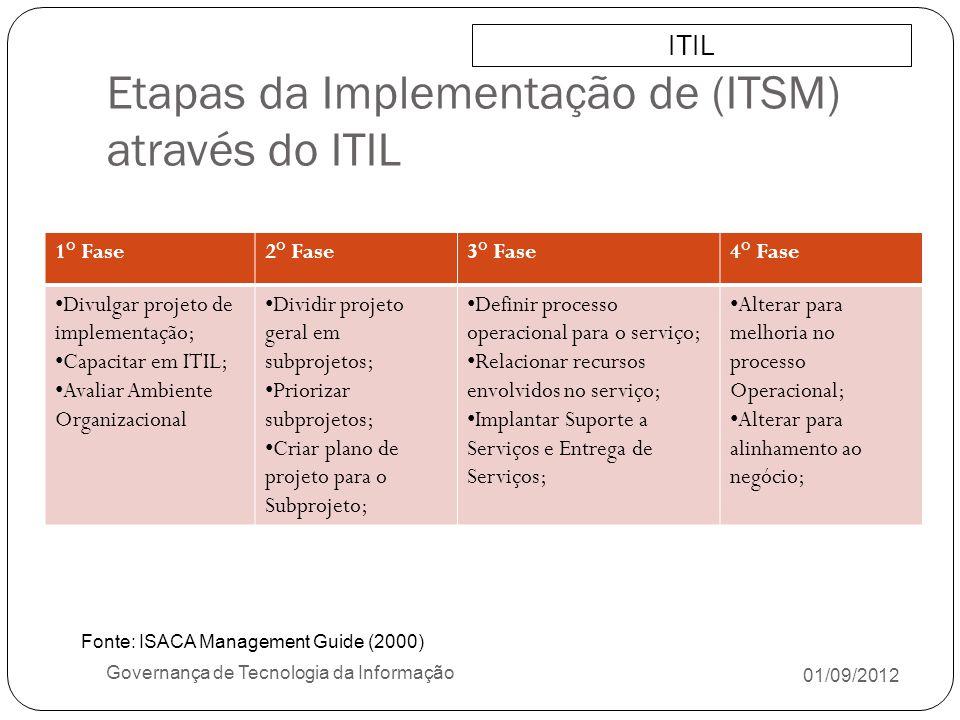 Etapas da Implementação de (ITSM) através do ITIL 01/09/2012 Governança de Tecnologia da Informação ITIL 1° Fase2° Fase3° Fase4° Fase Divulgar projeto