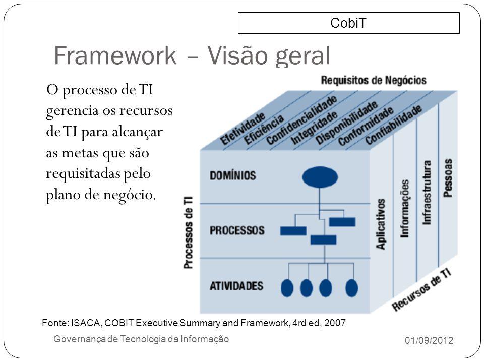 Framework – Visão geral 01/09/2012 Governança de Tecnologia da Informação O processo de TI gerencia os recursos de TI para alcançar as metas que são r