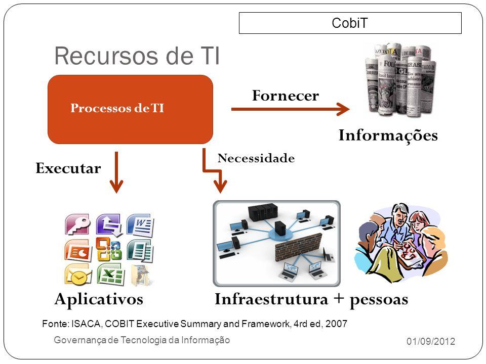 Recursos de TI 01/09/2012 Governança de Tecnologia da Informação Informações CobiT Infraestrutura + pessoasAplicativos Processos de TI Fornecer Necess