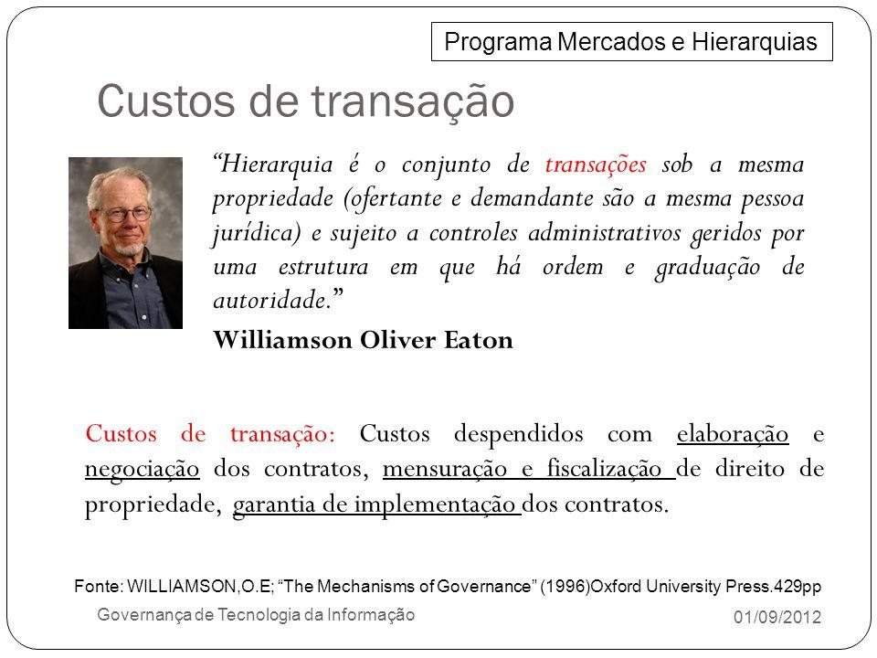 01/09/2012 Governança de Tecnologia da Informação Hierarquia é o conjunto de transações sob a mesma propriedade (ofertante e demandante são a mesma pe