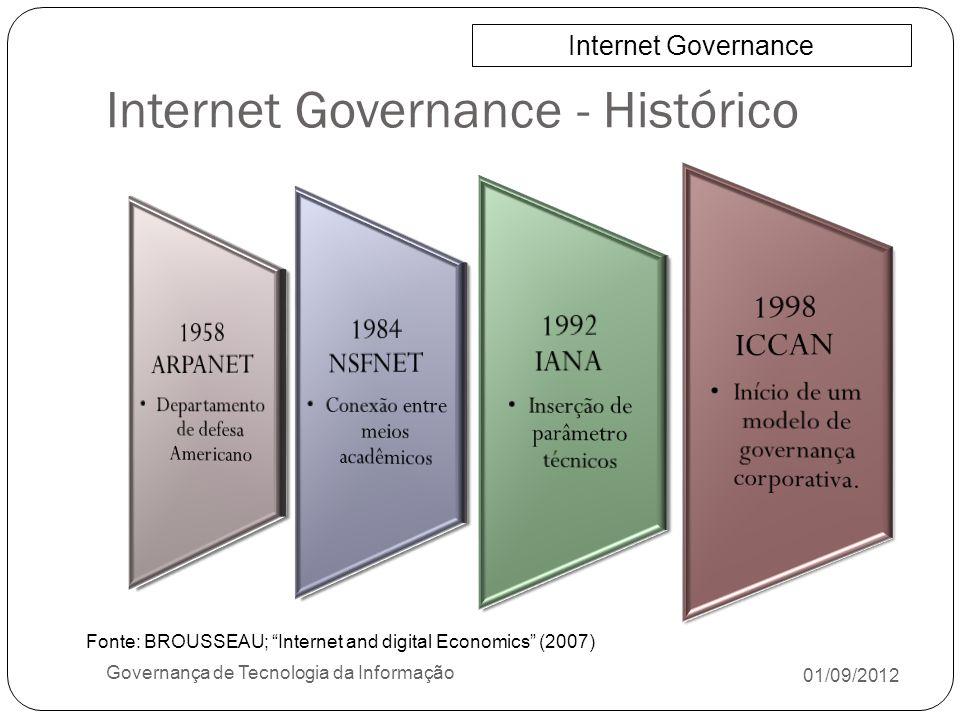 Internet Governance - Histórico 01/09/2012 Governança de Tecnologia da Informação Internet Governance Fonte: BROUSSEAU; Internet and digital Economics