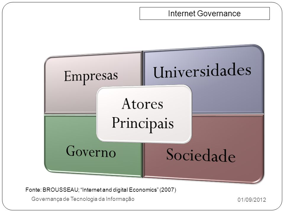 01/09/2012 Governança de Tecnologia da Informação Internet Governance Fonte: BROUSSEAU; Internet and digital Economics (2007)
