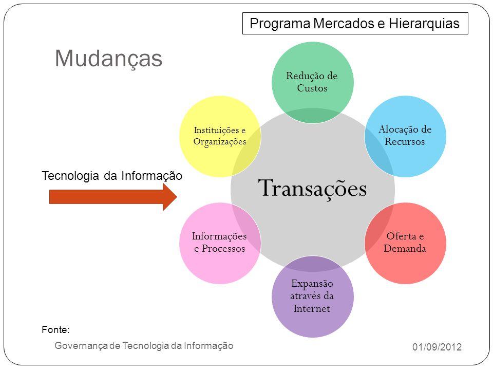 Objetivo 01/09/2012 Governança de Tecnologia da Informação Dar suporte total aos objetivos estratégicos do negócio; Aumentar valor ao negócio organizacional e TI; Gerenciar riscos; Monitorar e avaliar resultados ligados ao desempenho; Tratar todo ciclo de vida de TI; CobiT Características Orientado ao negócio; Orientado a Processos; Baseado em Controles; Guiado por mensurações; Fonte: ISACA, COBIT Executive Summary and Framework, 4rd ed, 2007