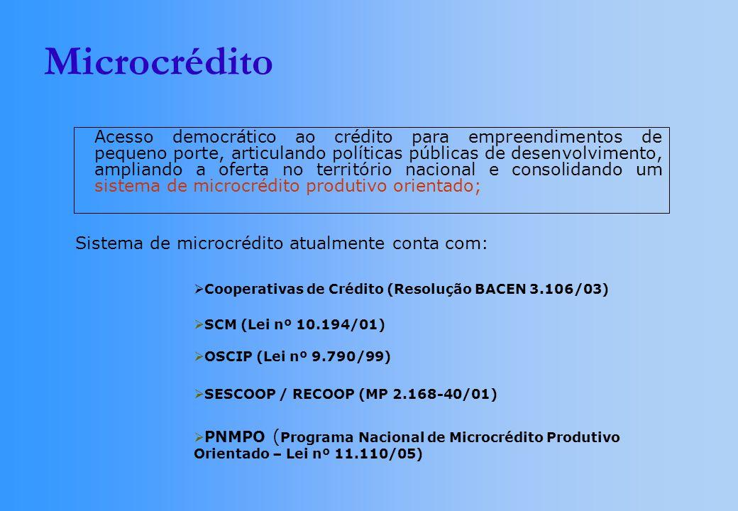 Microcrédito Acesso democrático ao crédito para empreendimentos de pequeno porte, articulando políticas públicas de desenvolvimento, ampliando a oferta no território nacional e consolidando um sistema de microcrédito produtivo orientado; Sistema de microcrédito atualmente conta com: Cooperativas de Crédito (Resolução BACEN 3.106/03) SCM (Lei nº 10.194/01) OSCIP (Lei nº 9.790/99) SESCOOP / RECOOP (MP 2.168-40/01) PNMPO ( Programa Nacional de Microcrédito Produtivo Orientado – Lei nº 11.110/05)