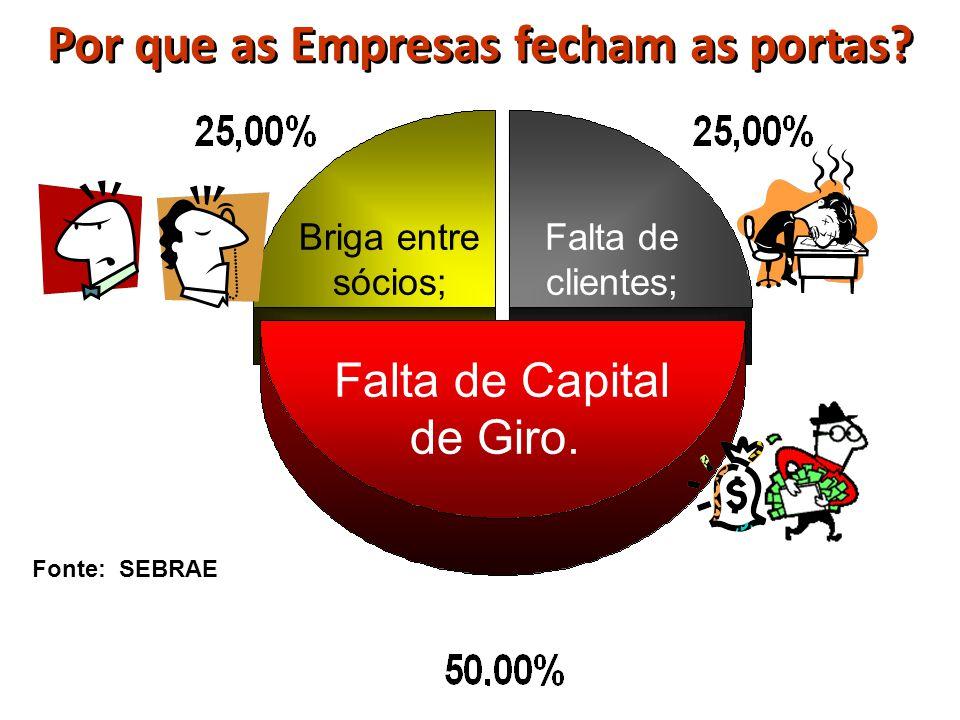 . Briga entre sócios; Falta de clientes; Falta de Capital de Giro. Por que as Empresas fecham as portas? Fonte: SEBRAE