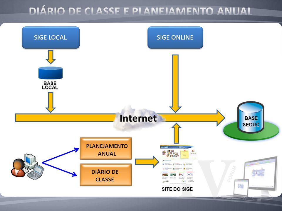 SIGE LOCAL Internet SIGE ONLINE BASE LOCAL PLANEJAMENTO ANUAL DIÁRIO DE CLASSE BASE SEDUC SITE DO SIGE