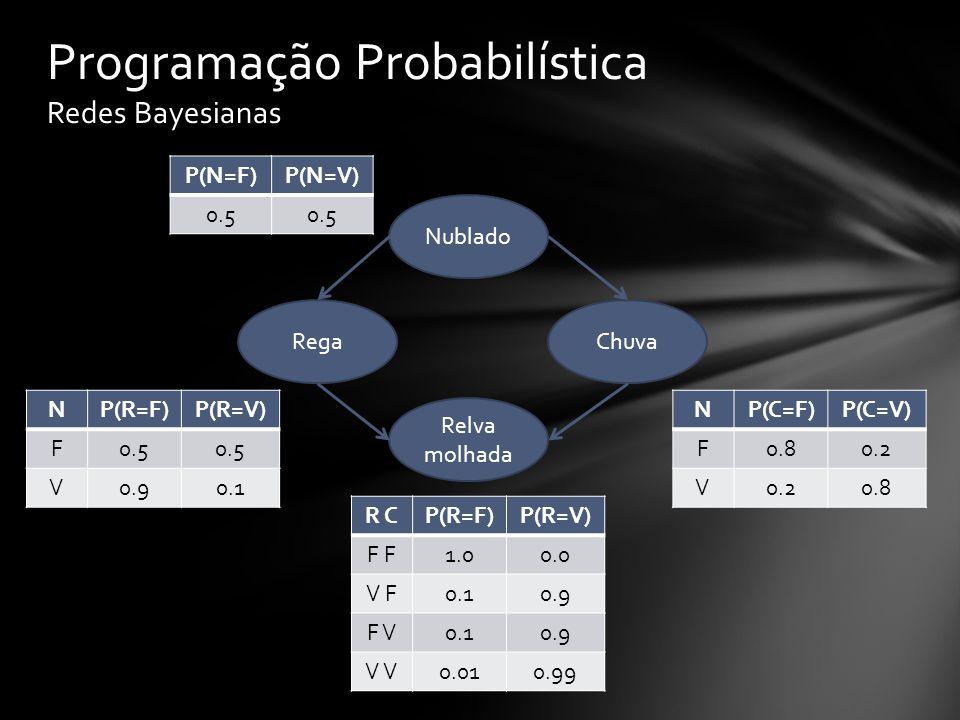Programação Probabilística Redes Bayesianas Nublado Relva molhada ChuvaRega P(N=F)P(N=V) 0.5 P(R=F)P(R=V) 0.5 P(C=F)P(C=V) 0.5 ?