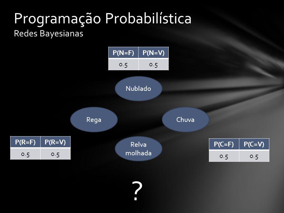 Programação Probabilística Redes Bayesianas Nublado Relva molhada ChuvaRega P(N=F)P(N=V) 0.5 P(R=F)P(R=V) 0.5 .