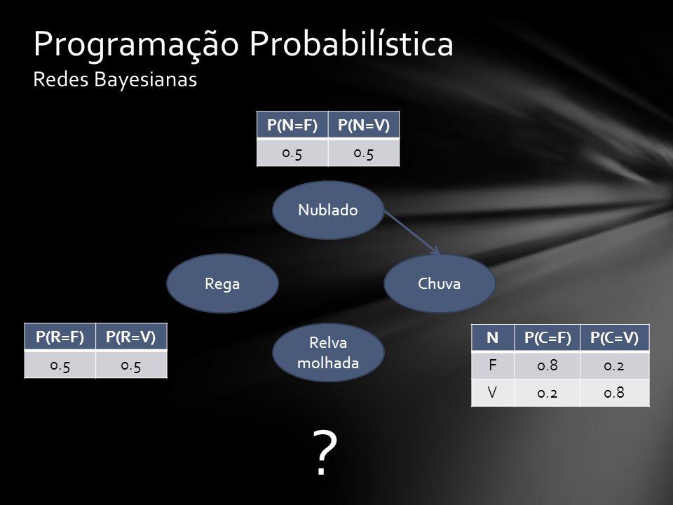 P(N=F)P(N=V) 0.5 Protótipo Redes Bayesianas Nublado Relva molhada ChuvaRega NP(R=F)P(R=V) F0.5 V0.90.1 NP(C=F)P(C=V) F0.80.2 V 0.8 R CP(R=F)P(R=V) F 1.00.0 V F0.10.9 F V0.10.9 V 0.010.99