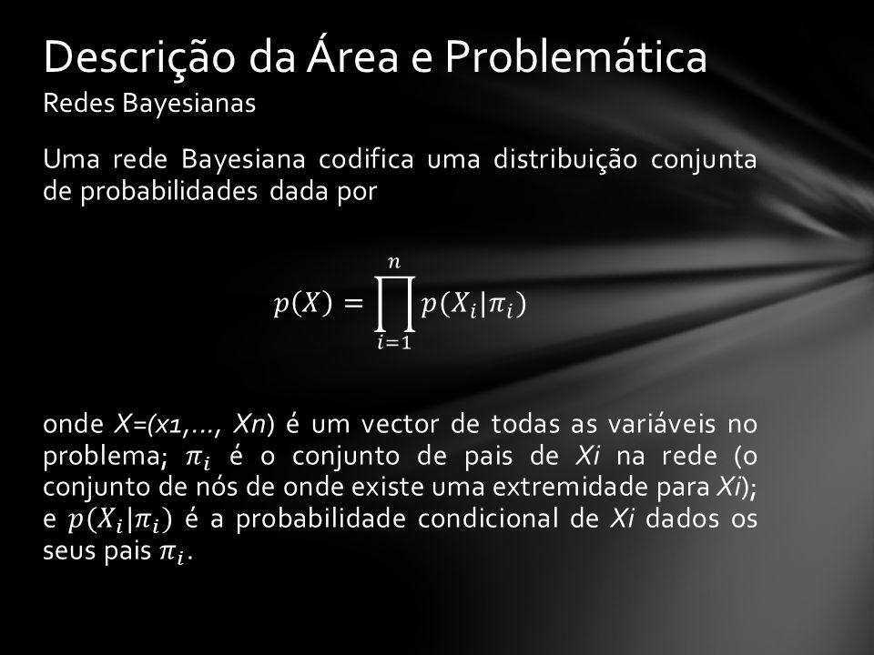 P(N=F)P(N=V) 0.5 Descrição da Área e Problemática Redes Bayesianas Nublado Relva molhada ChuvaRega NP(R=F)P(R=V) F0.5 V0.90.1 NP(C=F)P(C=V) F0.80.2 V 0.8 R CP(R=F)P(R=V) F 1.00.0 V F0.10.9 F V0.10.9 V 0.010.99