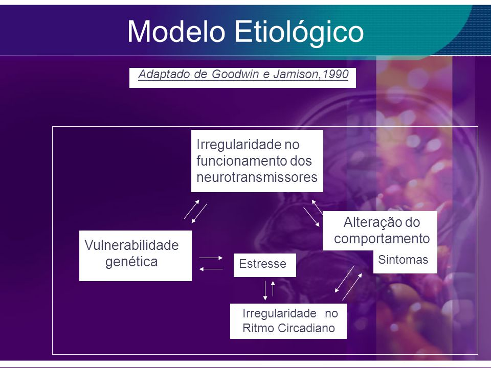 Irregularidade no funcionamento dos neurotransmissores Vulnerabilidade genética Estresse Irregularidade no Ritmo Circadiano Sintomas Alteração do comportamento Adaptado de Goodwin e Jamison,1990 Modelo Etiológico