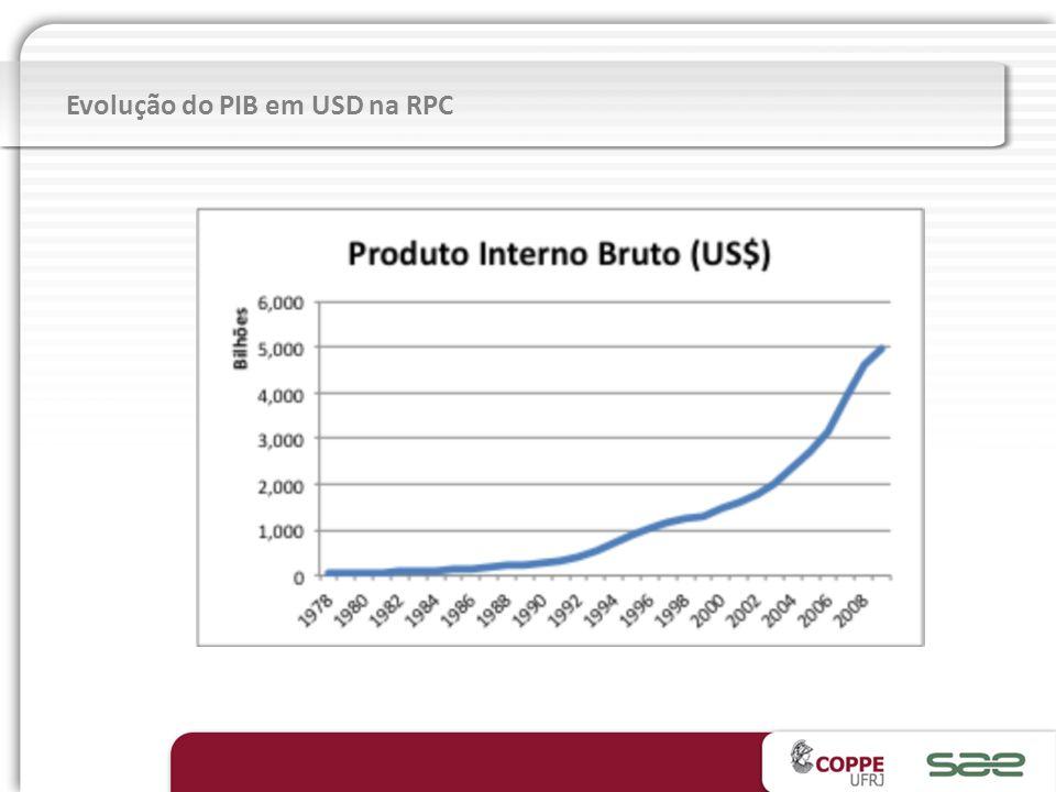 Evolução do PIB em USD na RPC