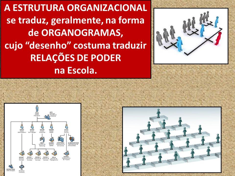 A ESTRUTURA ORGANIZACIONAL se traduz, geralmente, na forma de ORGANOGRAMAS, cujo desenho costuma traduzir RELAÇÕES DE PODER na Escola.
