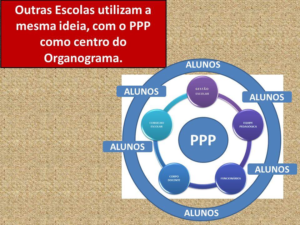 Outras Escolas utilizam a mesma ideia, com o PPP como centro do Organograma. PPP ALUNOS