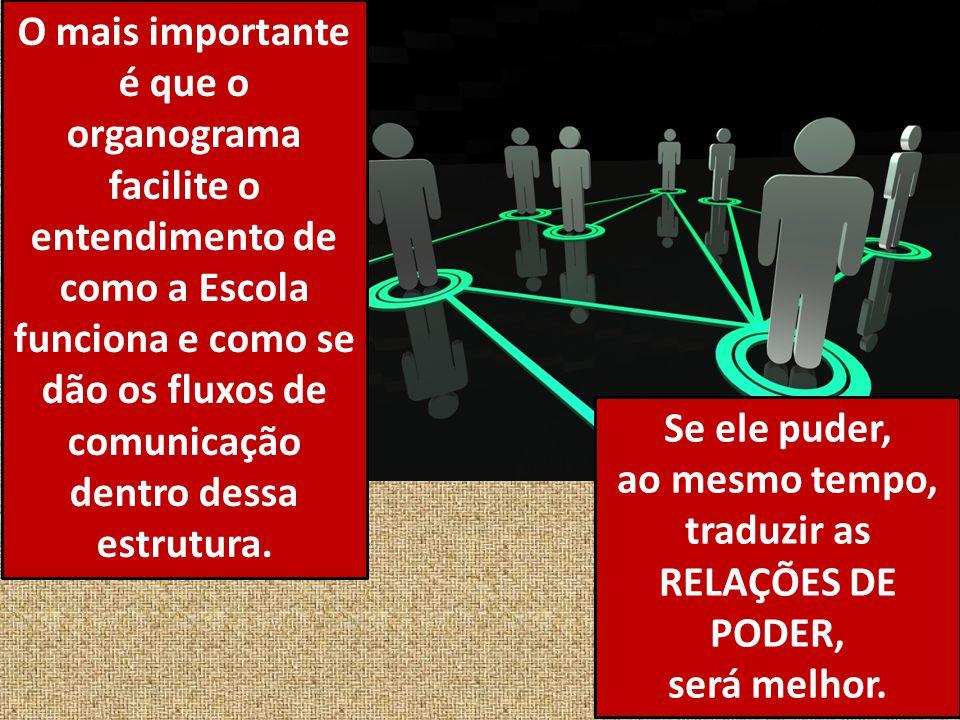 O mais importante é que o organograma facilite o entendimento de como a Escola funciona e como se dão os fluxos de comunicação dentro dessa estrutura.