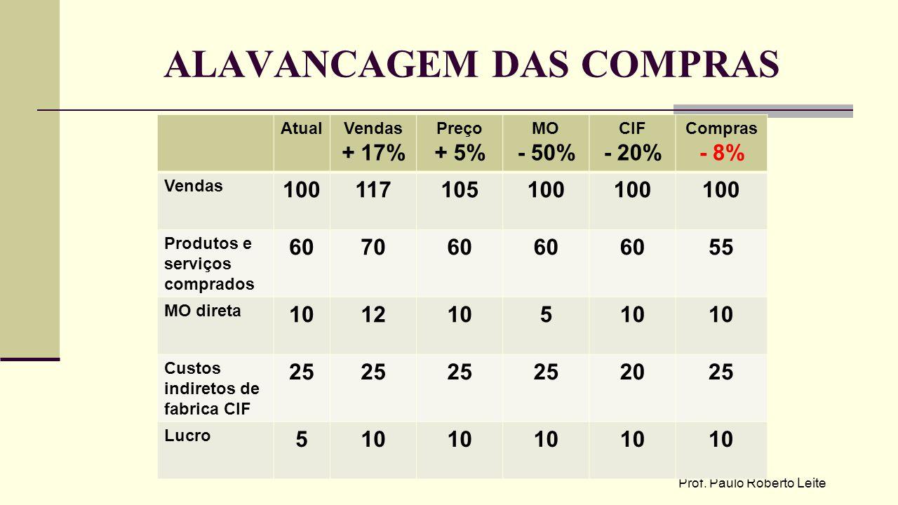 ALAVANCAGEM DAS COMPRAS Prof. Paulo Roberto Leite AtualVendas + 17% Preço + 5% MO - 50% CIF - 20% Compras - 8% Vendas 100117105100 Produtos e serviços
