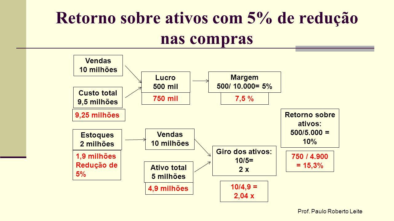Retorno sobre ativos com 5% de redução nas compras Prof. Paulo Roberto Leite Vendas 10 milhões Custo total 9,5 milhões Lucro 500 mil Margem 500/ 10.00