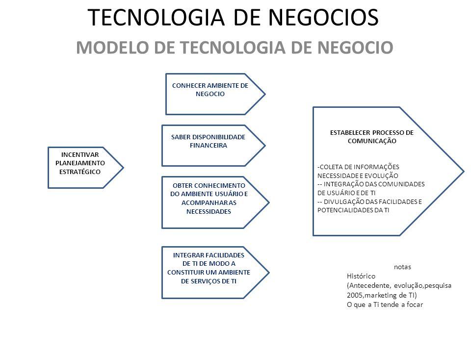 TECNOLOGIA DE NEGOCIOS MODELO DE TECNOLOGIA DE NEGOCIO INCENTIVAR PLANEJAMENTO ESTRATÉGICO CONHECER AMBIENTE DE NEGOCIO SABER DISPONIBILIDADE FINANCEI