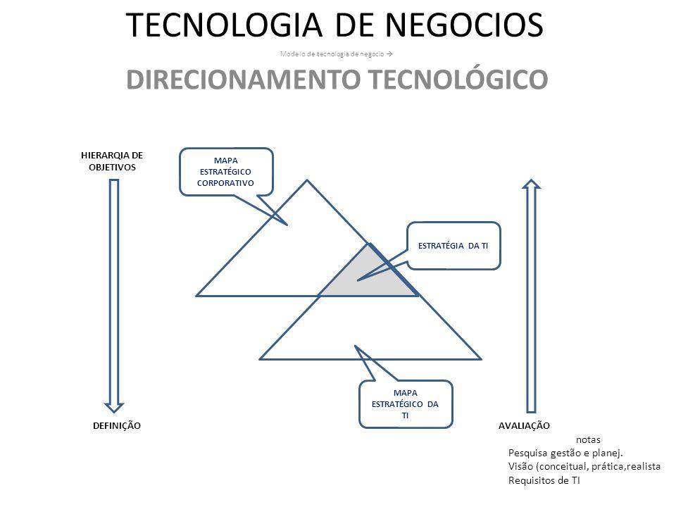 TECNOLOGIA DE NEGOCIOS Modelo de tecnologia de negocio DIRECIONAMENTO TECNOLÓGICO MAPA ESTRATÉGICO DA TI MAPA ESTRATÉGICO CORPORATIVO ESTRATÉGIA DA TI