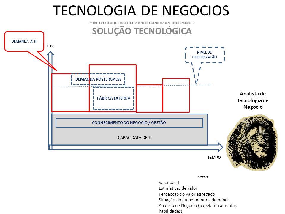TECNOLOGIA DE NEGOCIOS Modelo de tecnologia de negocio direcionamento de tecnologia de negicio SOLUÇÃO TECNOLÓGICA NIVEL DE TERCEIRIZAÇÃO HHs CAPACIDA