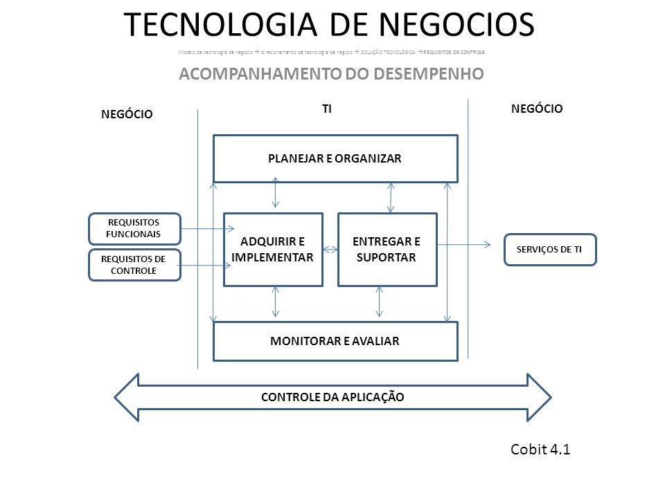 TECNOLOGIA DE NEGOCIOS Modelo de tecnologia de negocio direcionamento de tecnologia de negicio SOLUÇÃO TECNOLÓGICA REQUISITOS DE CONTROLE ACOMPANHAMEN