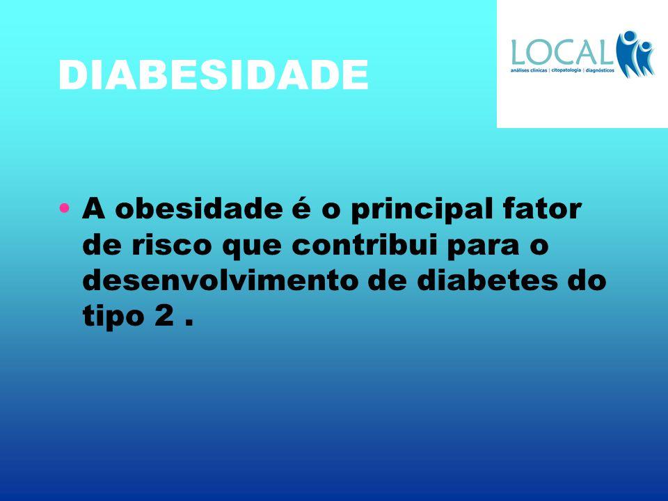 DIABESIDADE A obesidade é o principal fator de risco que contribui para o desenvolvimento de diabetes do tipo 2.