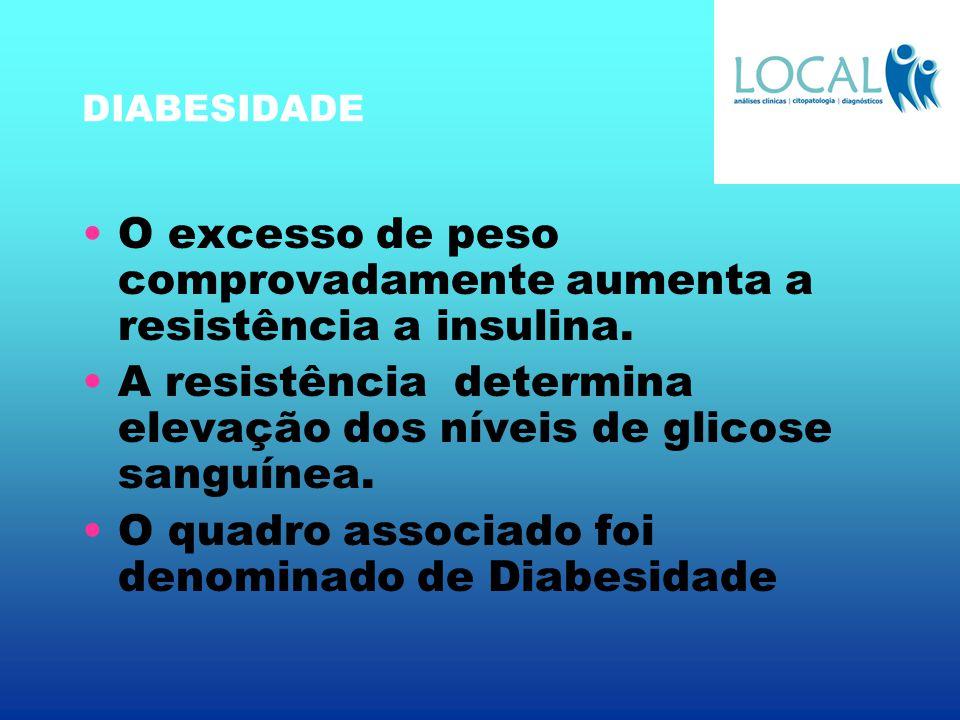 DIABESIDADE O excesso de peso comprovadamente aumenta a resistência a insulina. A resistência determina elevação dos níveis de glicose sanguínea. O qu