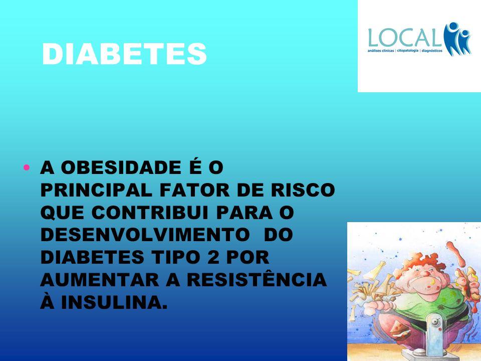 DIABETES EM PESQUISA RECENTE DIVULGADA PELA I D F international diabetes federation - 80% das pessoas com diabetes tipo 2 estão obesas ou acima do peso.