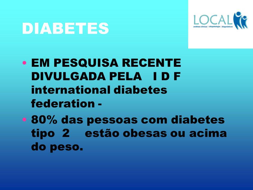 DIABETES EM PESQUISA RECENTE DIVULGADA PELA I D F international diabetes federation - 80% das pessoas com diabetes tipo 2 estão obesas ou acima do pes