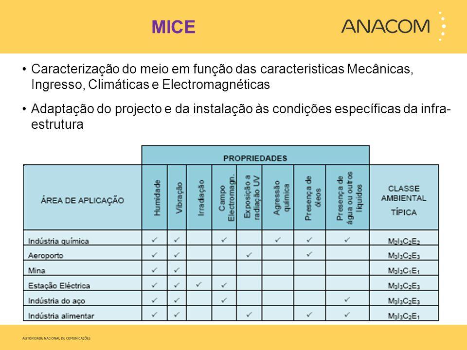 MICE Caracterização do meio em função das caracteristicas Mecânicas, Ingresso, Climáticas e Electromagnéticas Adaptação do projecto e da instalação às condições específicas da infra- estrutura