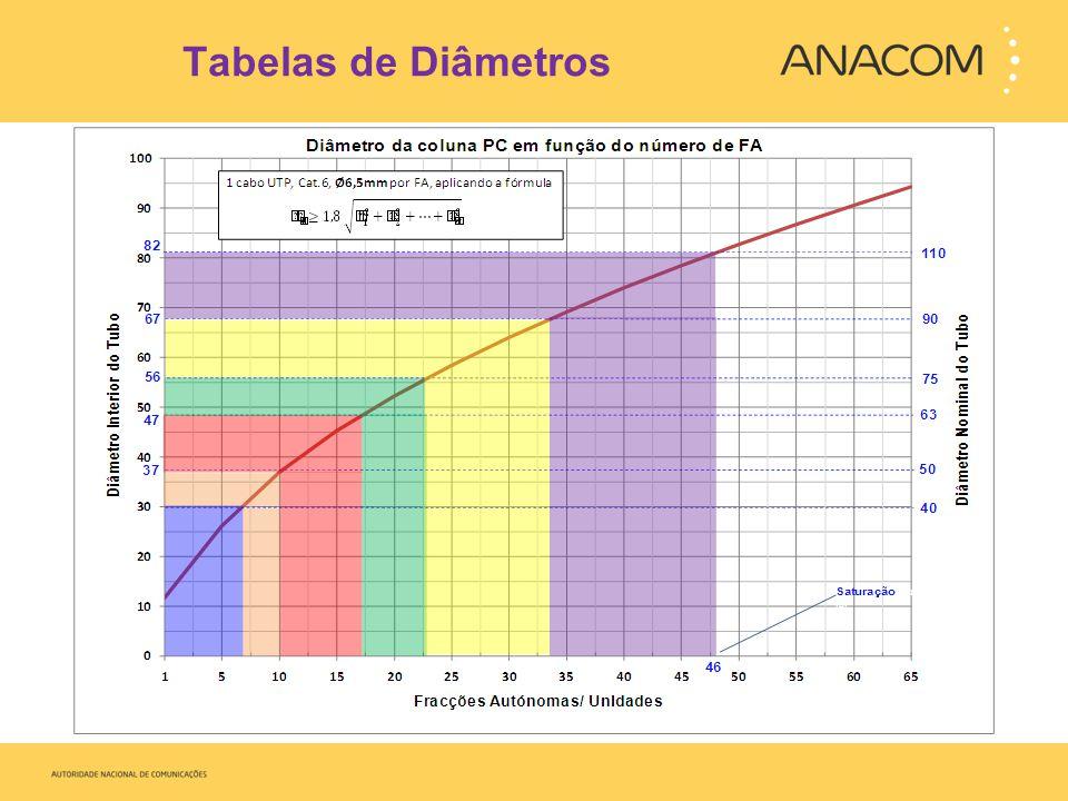 Tabelas de Diâmetros