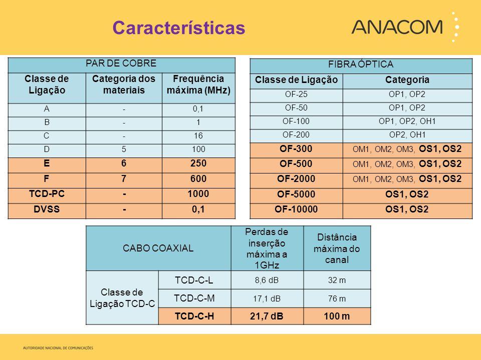 Características PAR DE COBRE Classe de Ligação Categoria dos materiais Frequência máxima (MHz) A-0,1 B-1 C-16 D5100 E6250 F7600 TCD-PC-1000 DVSS-0,1 CABO COAXIAL Perdas de inserção máxima a 1GHz Distância máxima do canal Classe de Ligação TCD-C TCD-C-L 8,6 dB32 m TCD-C-M 17,1 dB76 m TCD-C-H21,7 dB100 m FIBRA ÓPTICA Classe de LigaçãoCategoria OF-25OP1, OP2 OF-50OP1, OP2 OF-100OP1, OP2, OH1 OF-200OP2, OH1 OF-300 OM1, OM2, OM3, OS1, OS2 OF-500 OM1, OM2, OM3, OS1, OS2 OF-2000 OM1, OM2, OM3, OS1, OS2 OF-5000OS1, OS2 OF-10000OS1, OS2