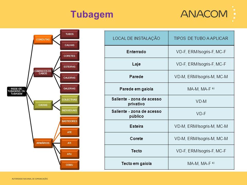 Tubagem REDE DE TUBAGENS OU TUBAGEM CONDUTASTUBOSCALHAS CAMINHOS DE CABOS CORETESESTEIRASCALEIRASGALERIASCAIXASCOLECTIVASINDIVIDUAISARMÁRIOSBASTIDORESATEATIATUCEMU LOCAL DE INSTALAÇÃOTIPOS DE TUBO A APLICAR EnterradoVD-F, ERM/Isogris-F, MC-F LajeVD-F, ERM/Isogris-F, MC-F ParedeVD-M, ERM/Isogris-M, MC-M Parede em gaiolaMA-M, MA-F a) Saliente - zona de acesso privativo VD-M Saliente - zona de acesso público VD-F EsteiraVD-M, ERM/Isogris-M, MC-M CoreteVD-M, ERM/Isogris-M, MC-M TectoVD-F, ERM/Isogris-F, MC-F Tecto em gaiolaMA-M, MA-F a)