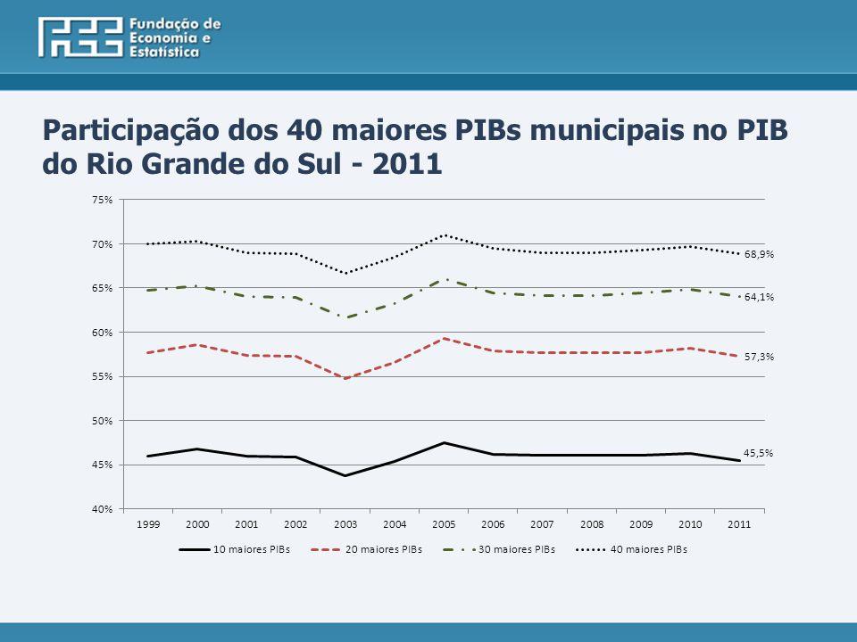 Participação dos 40 maiores PIBs municipais no PIB do Rio Grande do Sul - 2011