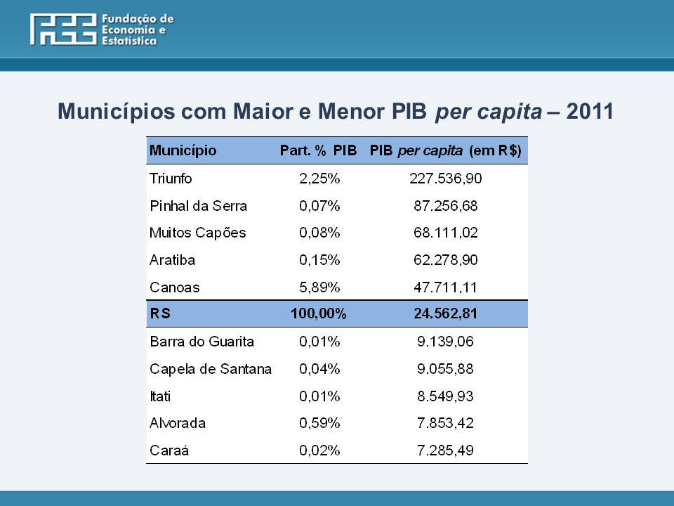 Municípios com Maior e Menor PIB per capita – 2011